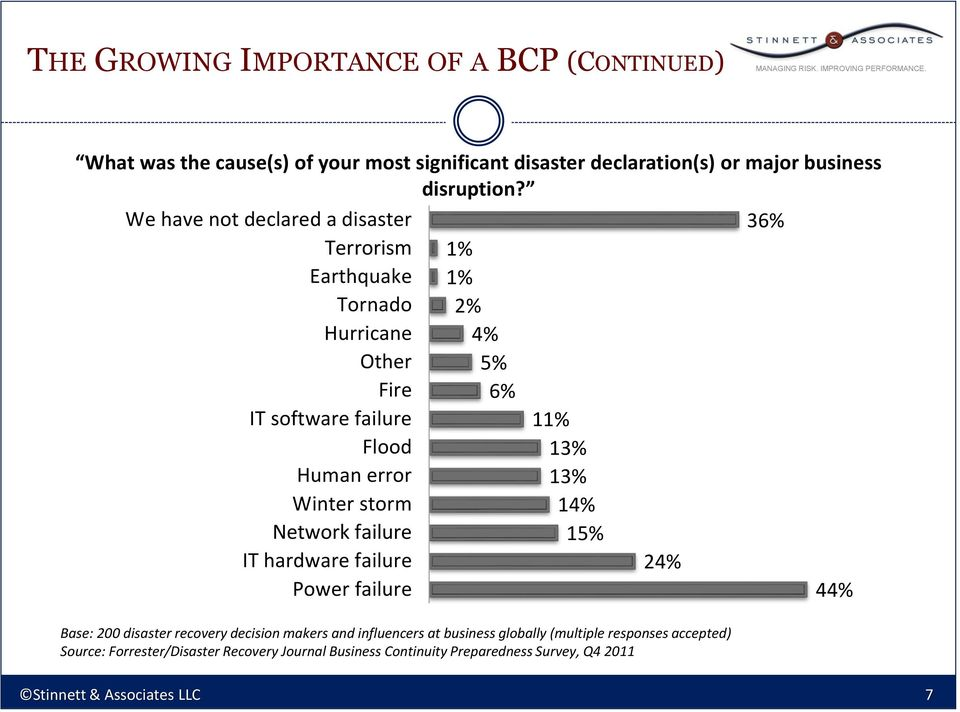 failure IT hardware failure Power failure 1% 1% 2% 4% 5% 6% 11% 13% 13% 14% 15% 24% Base: 200 disaster recovery decision makers and influencers
