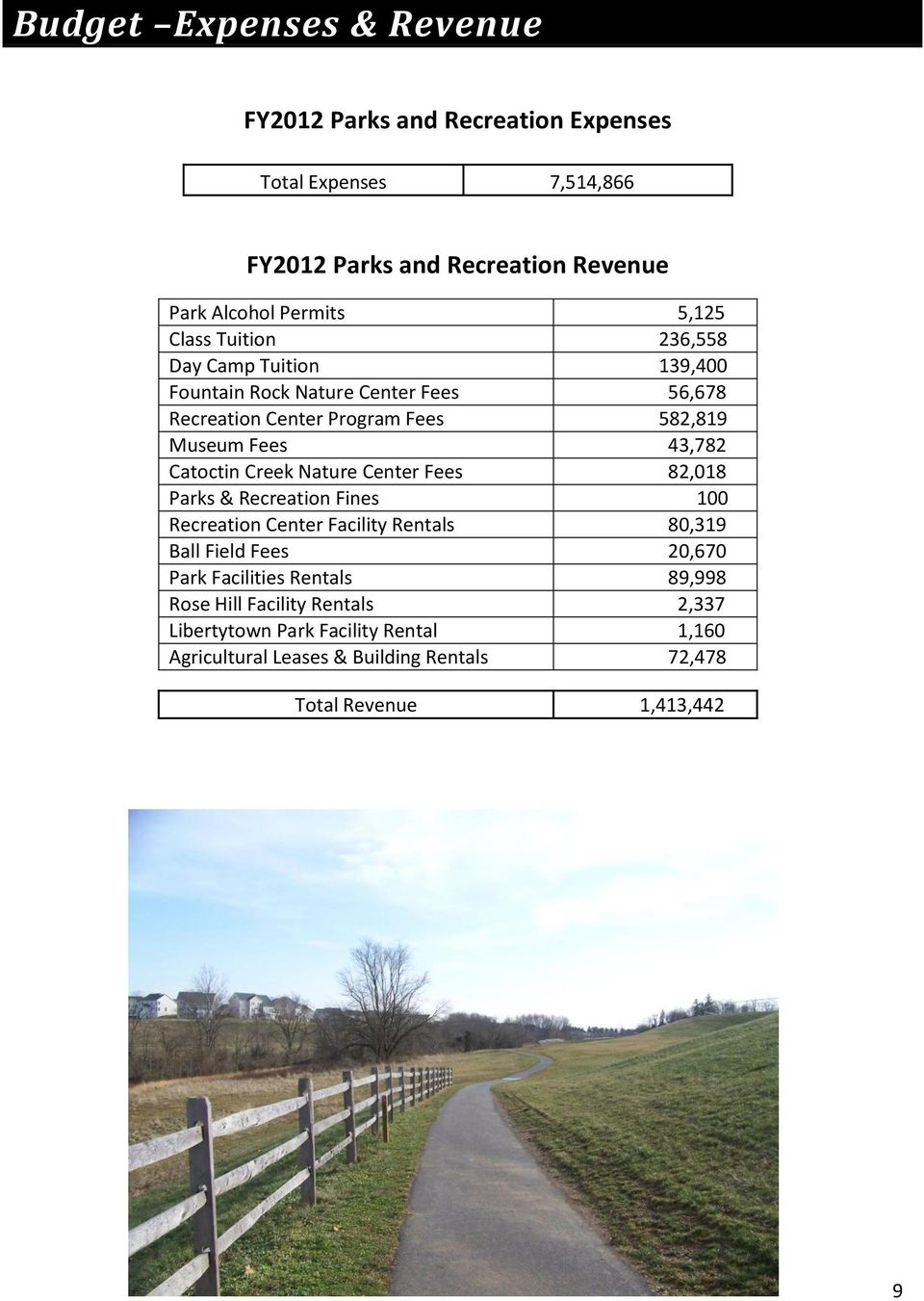 Catoctin Creek Nature Center Fees 82,018 Parks & Recreation Fines 100 Recreation Center Facility Rentals 80,319 Ball Field Fees 20,670 Park Facilities