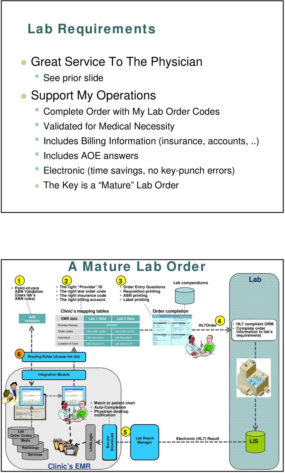 .) Includes AOE answers Electronic (time savings, no key-punch errors) The Key is a Mature Lab Order 1 Point-of-care ABN Validation (Uses lab s ABN rules) 2 A Mature Lab Order The right Provider ID
