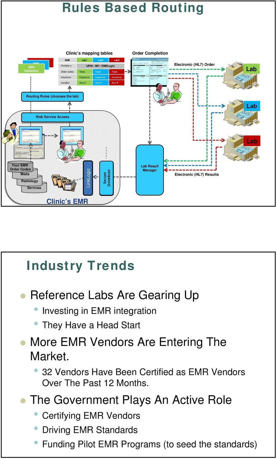 Lab Result Manager Electronic (HL7) Results Clinic s EMR Industry Trends Reference Labs Are Gearing Up Investing in EMR integration They Have a Head Start More EMR Vendors Are Entering The Market.