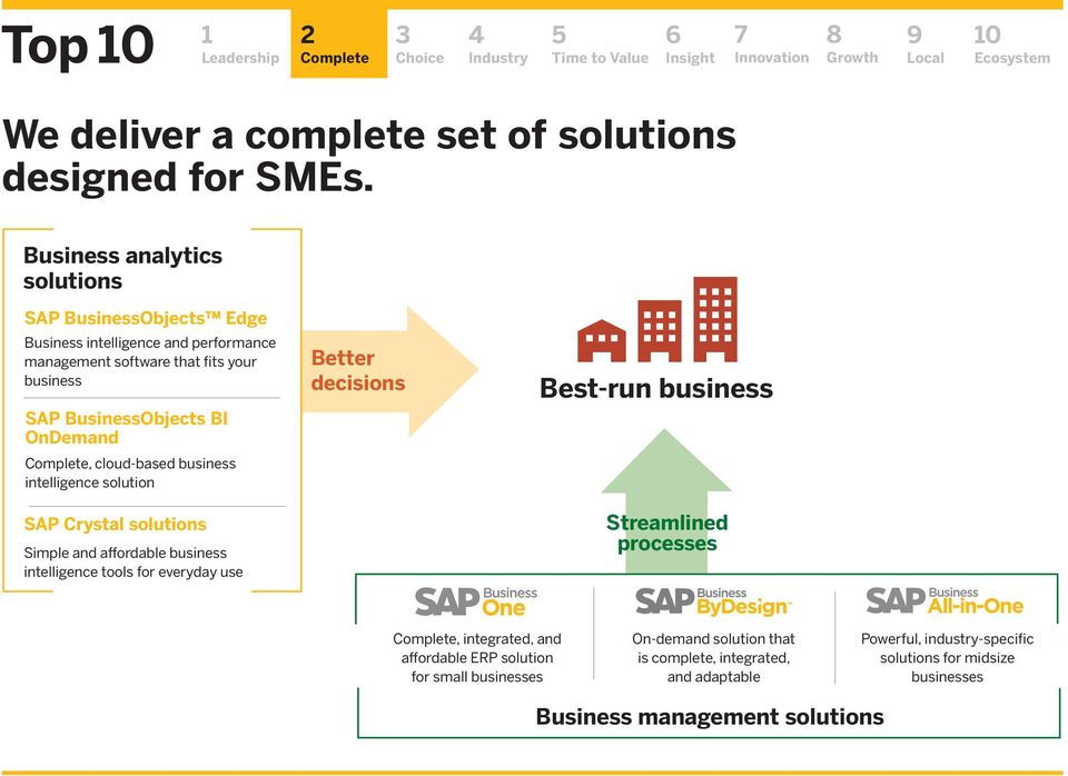 OnDemand, cloud-based business intelligence solution SAP Crystal solutions Simple and affordable business intelligence tools for everyday use Better decisions
