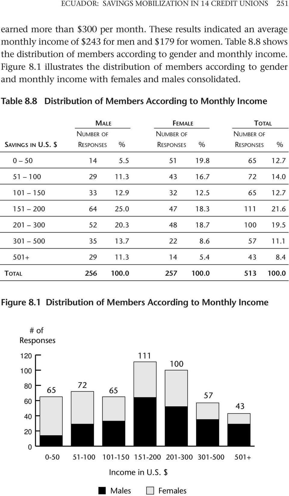1 illustrates the distribution of members according to gender and monthly income with females and males consolidated. Table 8.