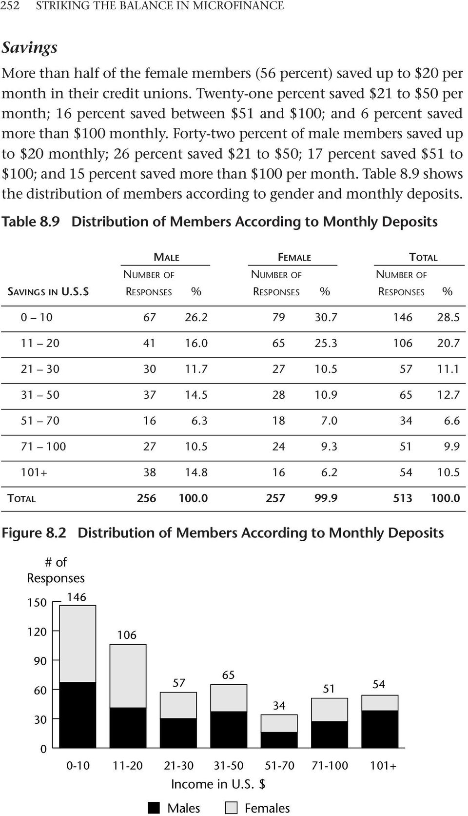 Forty-two percent of male members saved up to $20 monthly; 26 percent saved $21 to $50; 17 percent saved $51 to $100; and 15 percent saved more than $100 per month. Table 8.