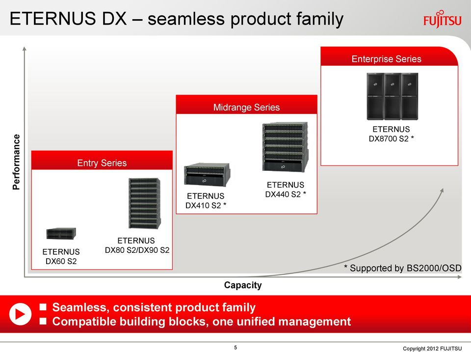 ETERNUS DX60 S2 ETERNUS DX80 S2/DX90 S2 Capacity * Supported by BS2000/OSD