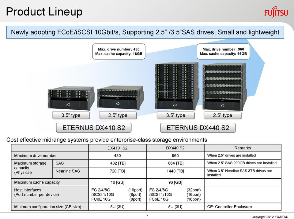 5 type 3.5 type 2.5 type ETERNUS DX410 S2 ETERNUS DX440 S2 Cost effective midrange systems provide enterprise-class storage environments DX410 S2 DX440 S2 Remarks Maximum drive number 480 960 When 2.