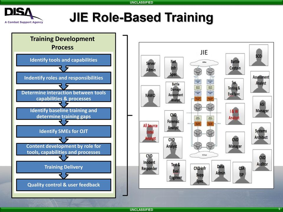 processes Identify baseline training and determine training gaps Identify SMEs for OJT Content