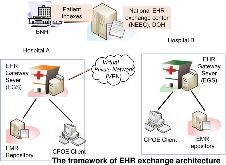 Hospital B EHR Gateway Sever (EGS) EMR Repository CPOE Client