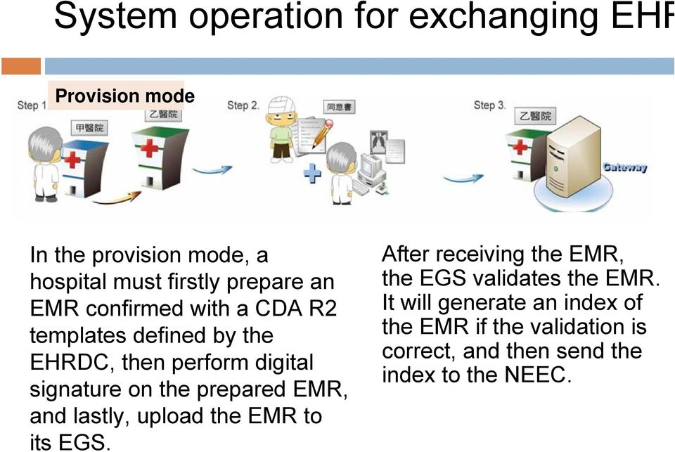 on the prepared EMR, and lastly, upload the EMR to its EGS.