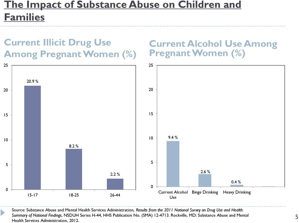 4 % Heavy Drinking Source: Substance Abuse and Mental Health Services Administration, Results from the 2011 National Survey on Drug Use and
