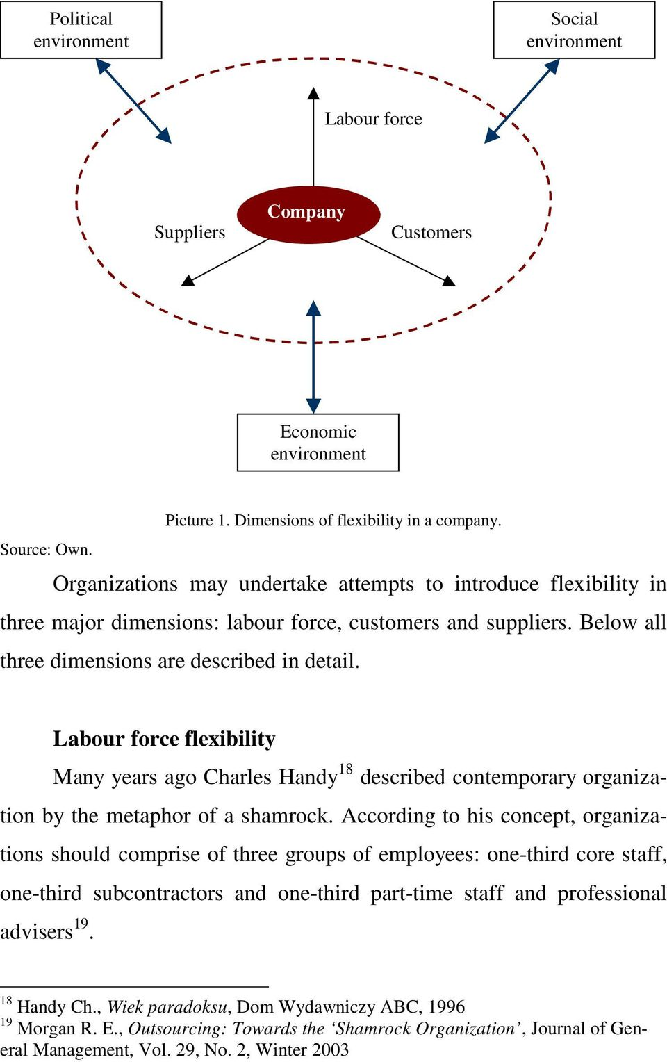 Labour force flexibility Many years ago Charles Handy 18 described contemporary organization by the metaphor of a shamrock.