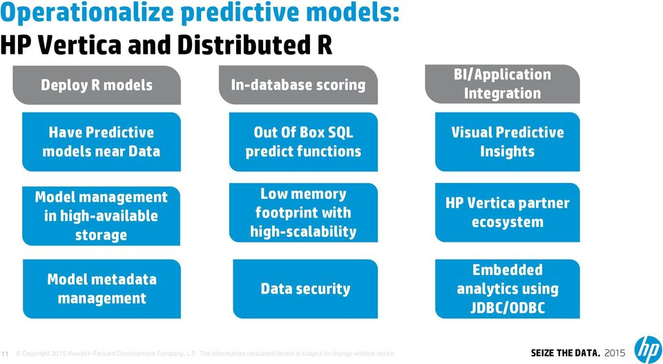 functions Low memory footprint with high-scalability Data security Visual Predictive Insights partner ecosystem Embedded
