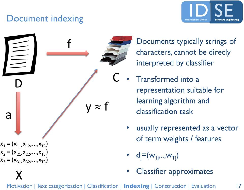 classifier Transformed into a representation suitable for learning algorithm and classification