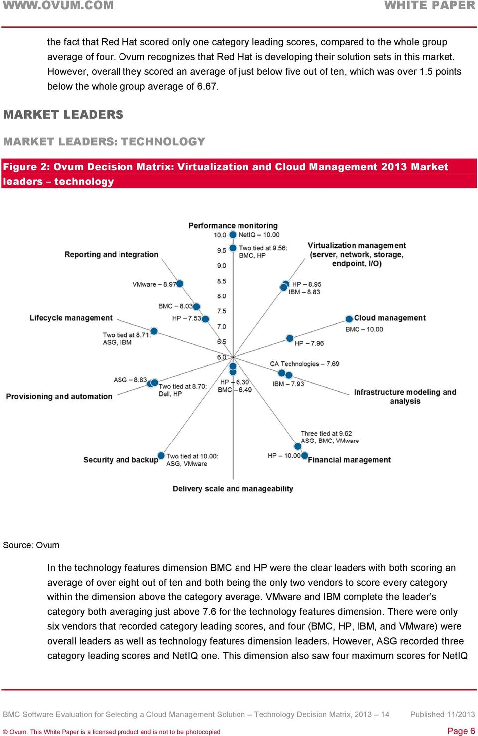 MARKET LEADERS MARKET LEADERS: TECHNOLOGY Figure 2: Ovum Decision Matrix: Virtualization and Cloud Management 2013 Market leaders technology Source: Ovum In the technology features dimension BMC and