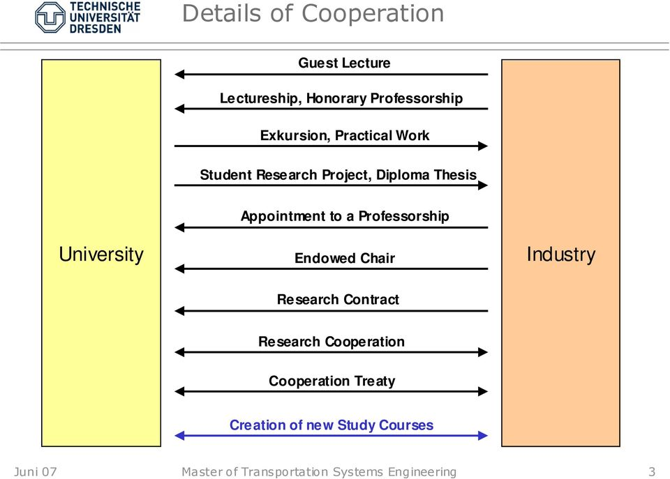 Professorship Endowed Chair Industry Research Contract Research Cooperation