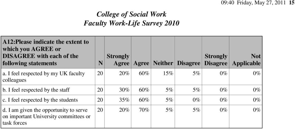 I feel respected by my UK faculty colleagues Agree Agree either Disagree Disagree ot Applicable 20 20% 60% 15% 5% 0% 0%