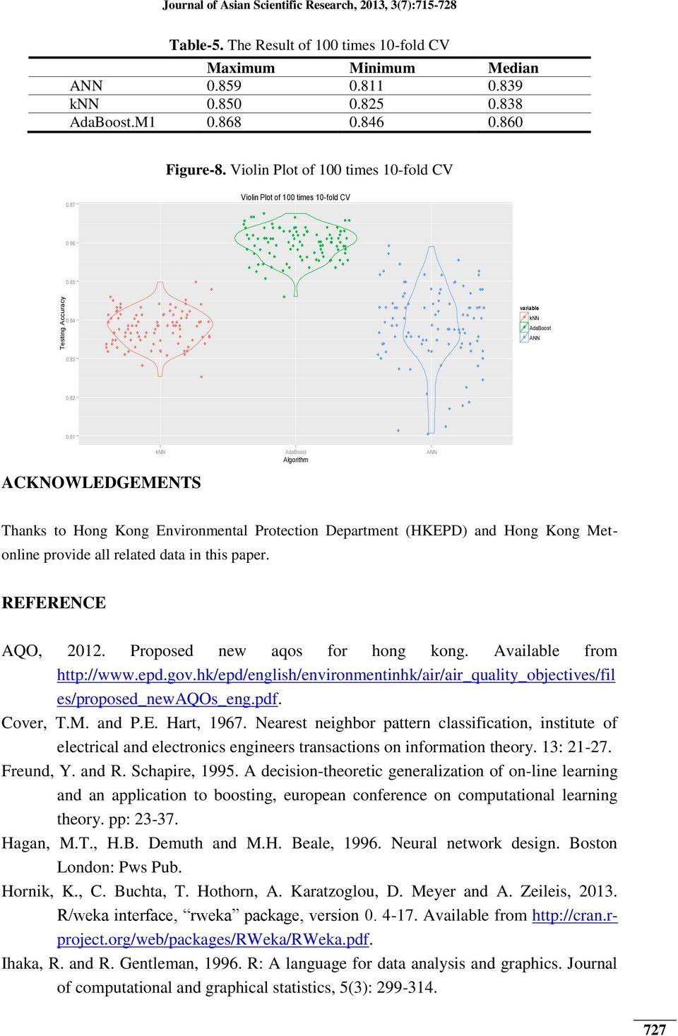 Hong Kong Metonline provide all related data in this paper REFERENCE AQO, 2012 Proposed new aqos for hong kong Available from