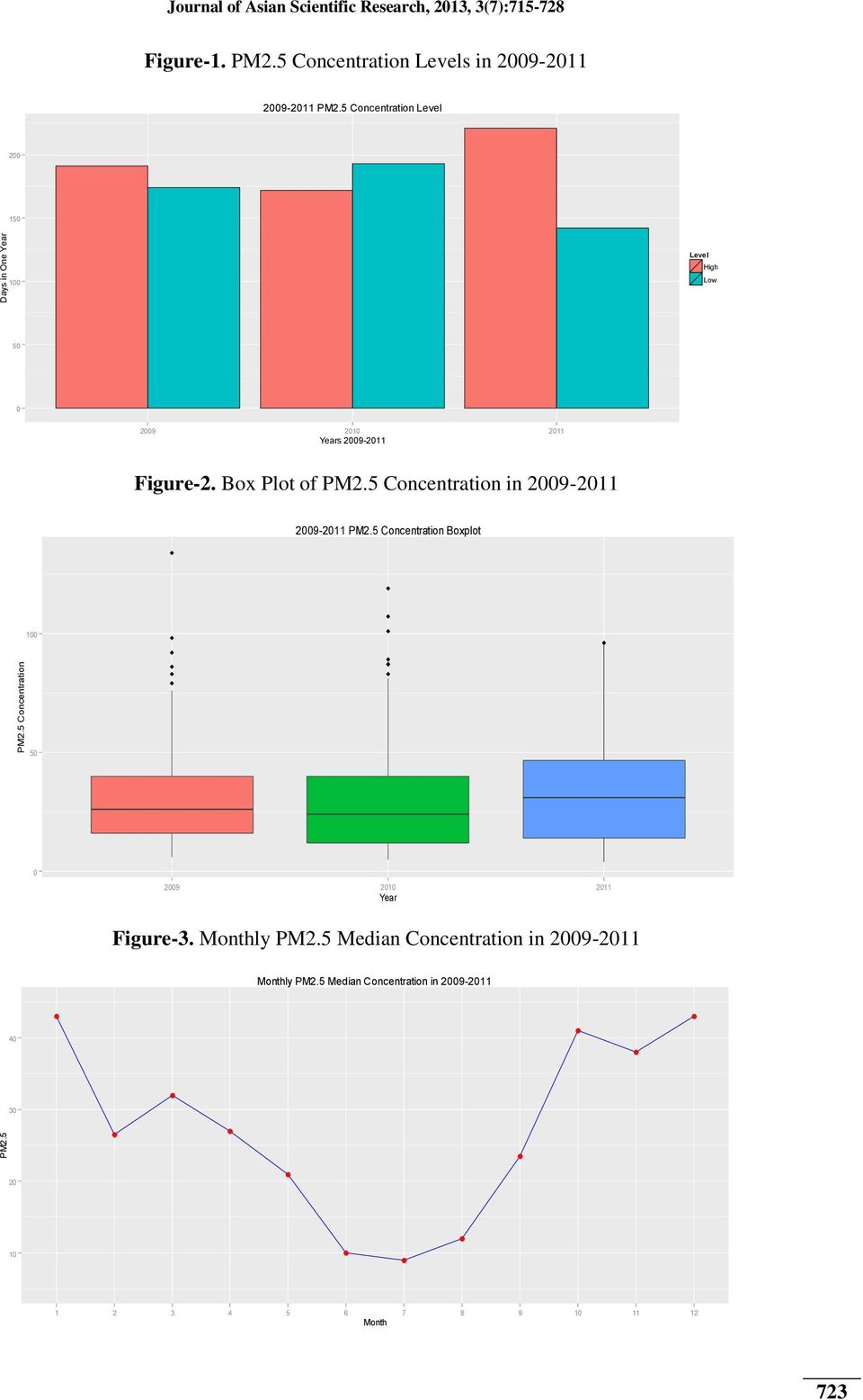 PM25 Concentration Boxplot 100 PM25 Concentration 50 0 2009 2010 2011 Year Figure-3 Monthly PM25 Median