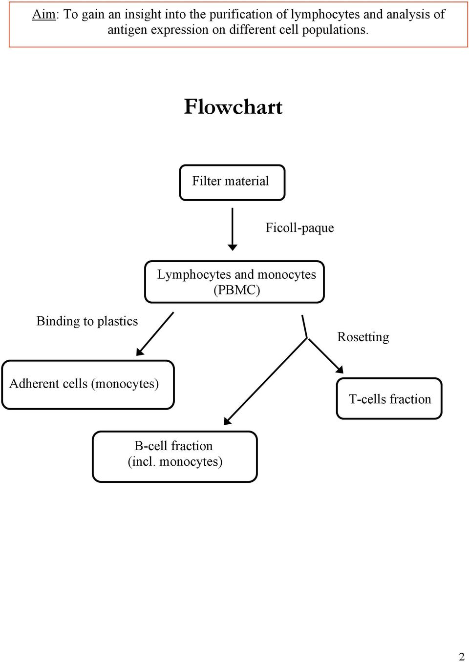 Flowchart Filter material Ficoll-paque Lymphocytes and monocytes (PBMC)