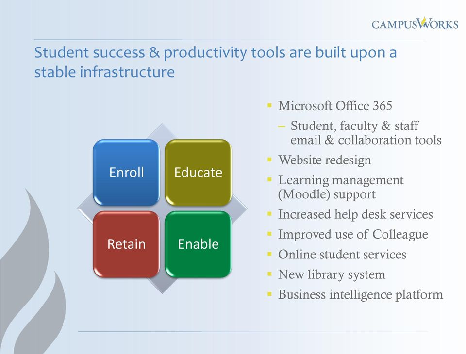 Website redesign Learning management (Moodle) support Increased help desk services