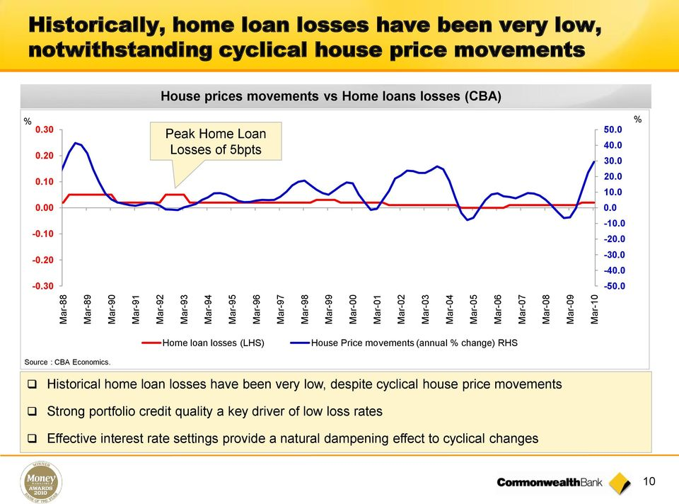 0-0.10-10.0-20.0-0.20-30.0-40.0-0.30-50.0 Home loan losses (LHS) House Price movements (annual % change) RHS Source : CBA Economics.