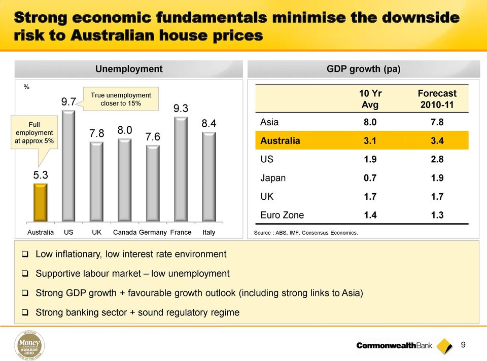 4 1.3 Australia US UK Canada Germany France Italy Source : ABS, IMF, Consensus Economics.