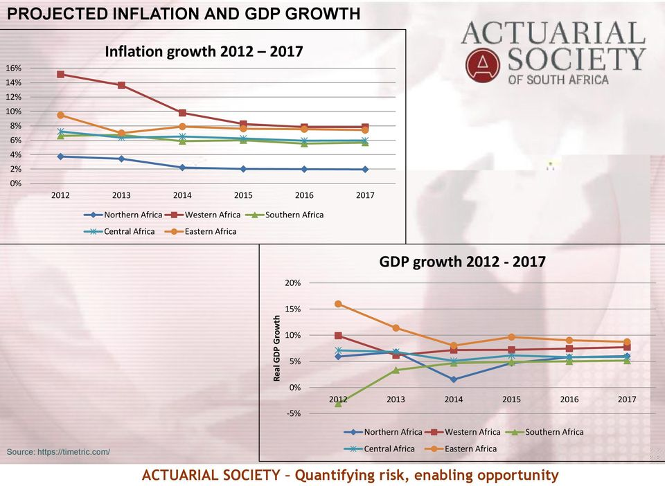 Africa Eastern Africa GDP growth 2012-2017 20% 15% 10% 5% 0% -5% 2012 2013 2014 2015 2016 2017