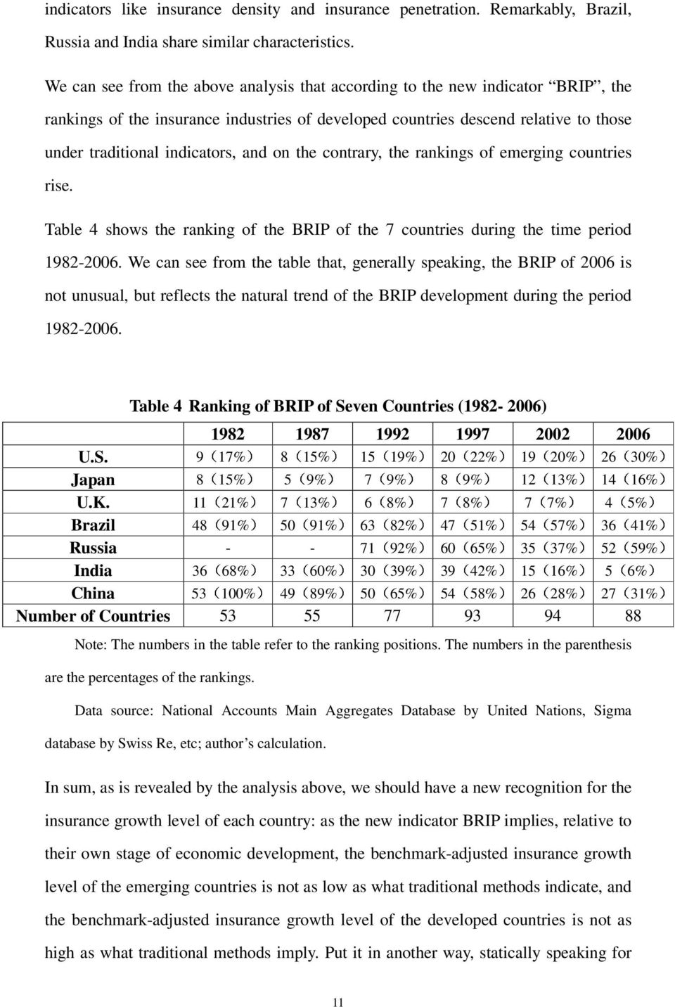 and on the contrary, the rankings of emerging countries rise. Table 4 shows the ranking of the BRIP of the 7 countries during the time period 982-2006.