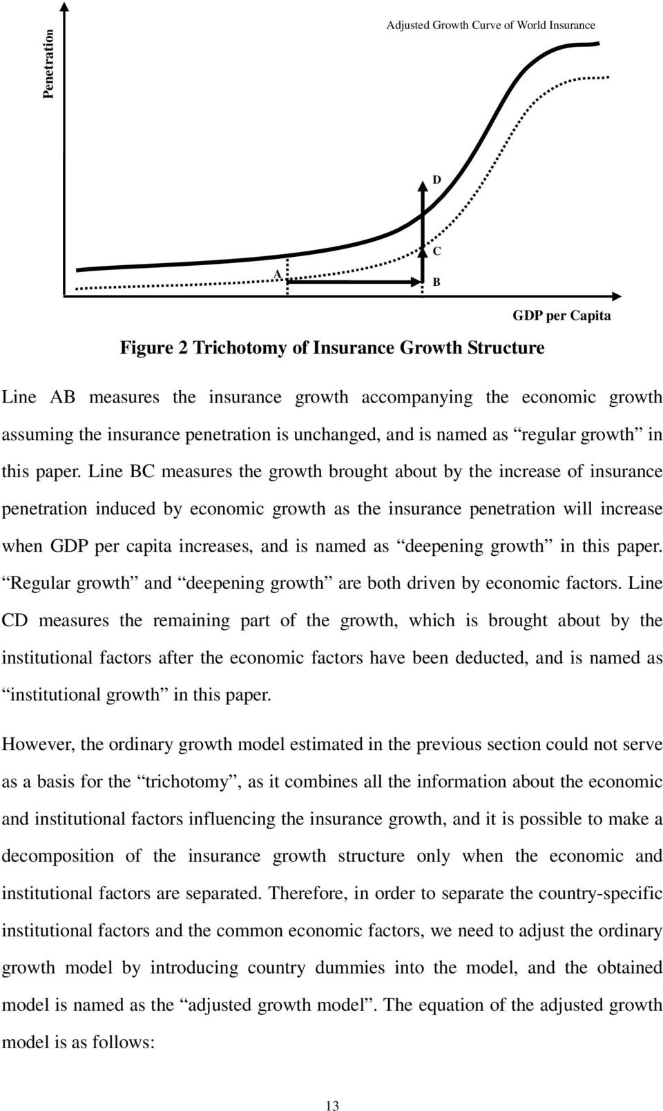 Line BC measures the growth brought about by the increase of insurance penetration induced by economic growth as the insurance penetration will increase when GDP per capita increases, and is named as