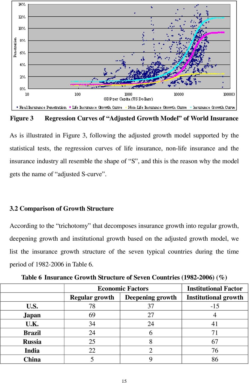 2 Comparison of Growth Structure According to the trichotomy that decomposes insurance growth into regular growth, deepening growth and institutional growth based on the adjusted growth model, we
