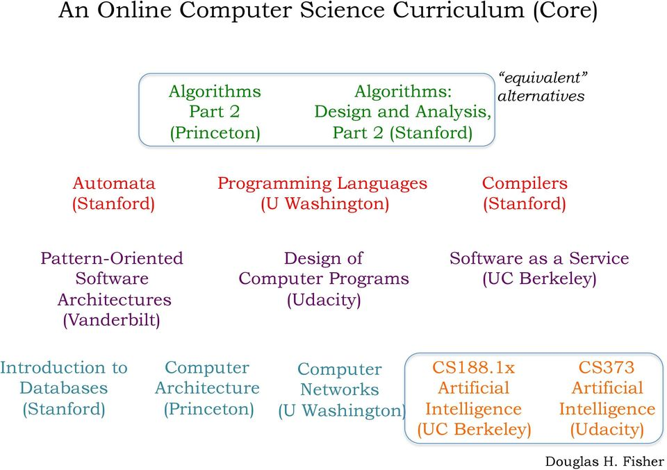 of Computer Programs (Udacity) Software as a Service (UC Berkeley) Introduction to Databases Computer Architecture (Princeton)