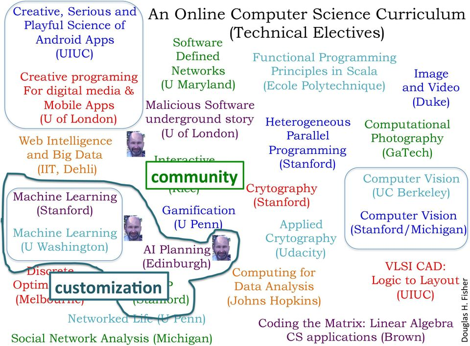 Computer Science Curriculum (Technical Electives) Software Defined Networks (U Maryland) community Gamification (U Penn) AI Planning (Edinburgh) NLP Networked Life (U Penn) Functional Programming