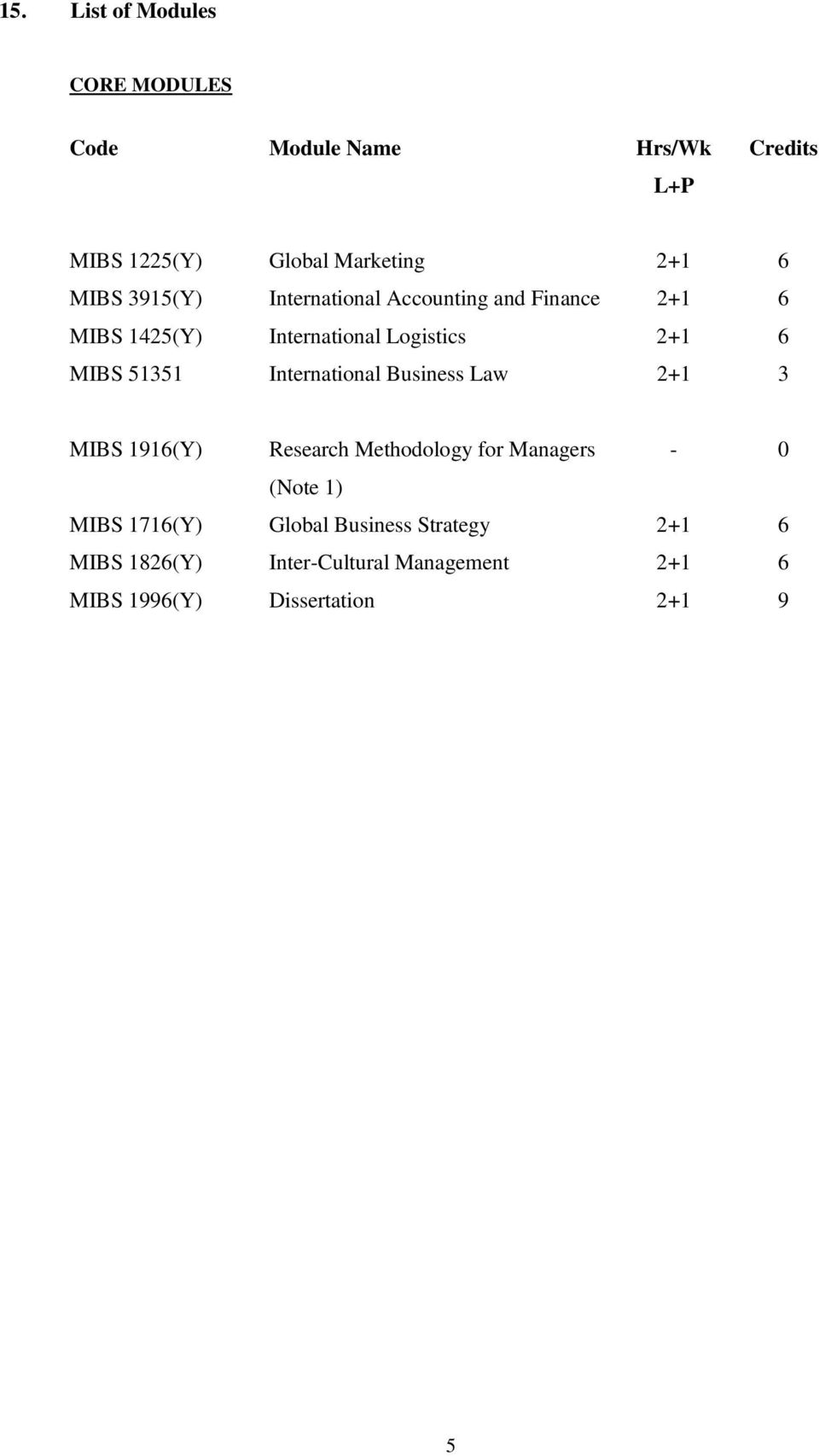 51351 International Business Law 2+1 3 MIBS 1916(Y) Research Methodology for Managers - 0 (Note 1) MIBS
