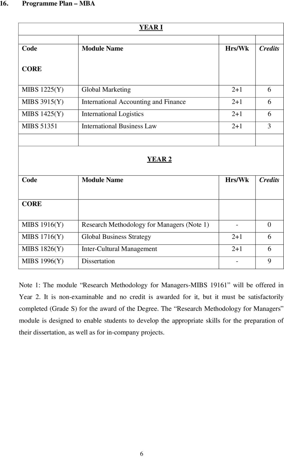 1826(Y) Inter-Cultural Management 2+1 6 MIBS 1996(Y) Dissertation - 9 Note 1: The module Research Methodology for Managers-MIBS 19161 will be offered in Year 2.
