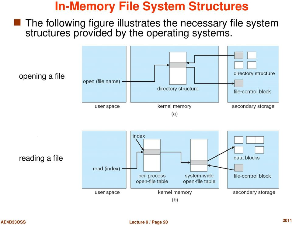 structures provided by the operating systems.
