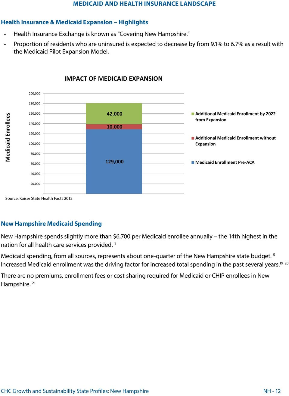 IMPACT OF MEDICAID EXPANSION 200,000 180,000 Medicaid Enrollees 160,000 140,000 120,000 100,000 80,000 60,000 42,000 10,000 129,000 Additional Medicaid Enrollment by 2022 from Expansion Additional