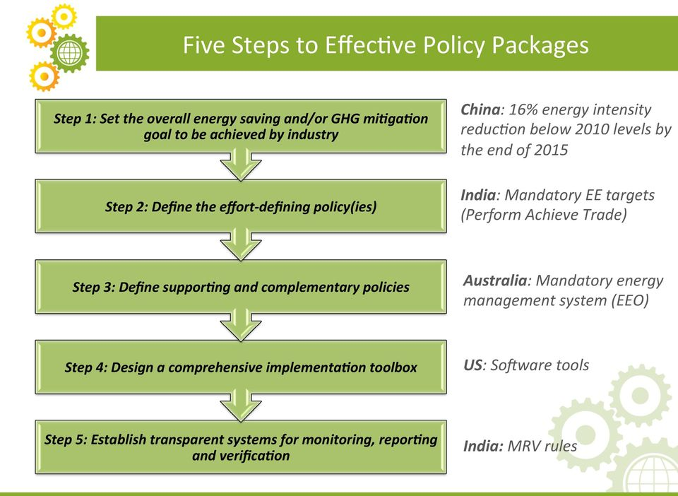 Achieve Trade) Step 3: Define suppor7ng and complementary policies Australia: Mandatory energy management system (EEO) Step 4: Design a