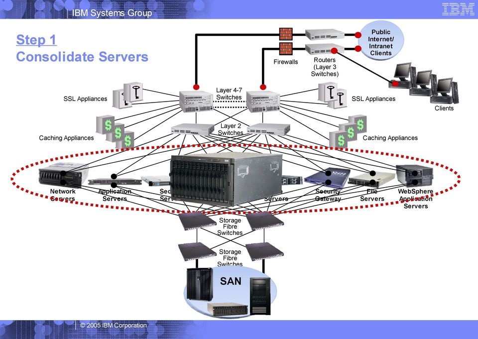 Servers Application Servers Security Servers Application Servers Storage Fibre Switches Storage
