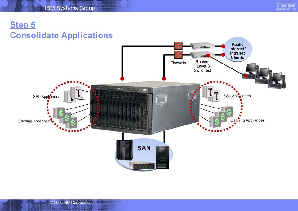 Appliances Caching Appliances SAN Routers