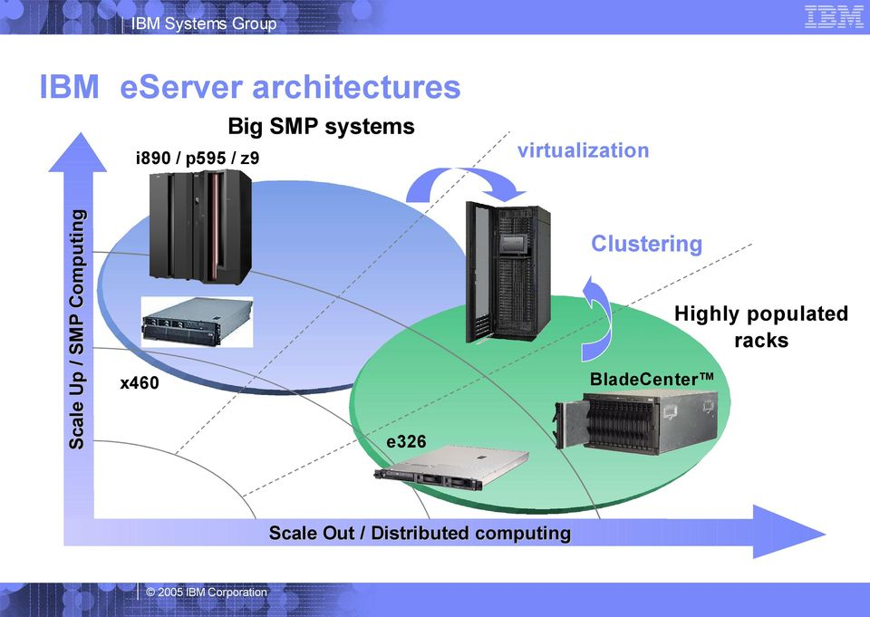 virtualization Clustering Highly populated