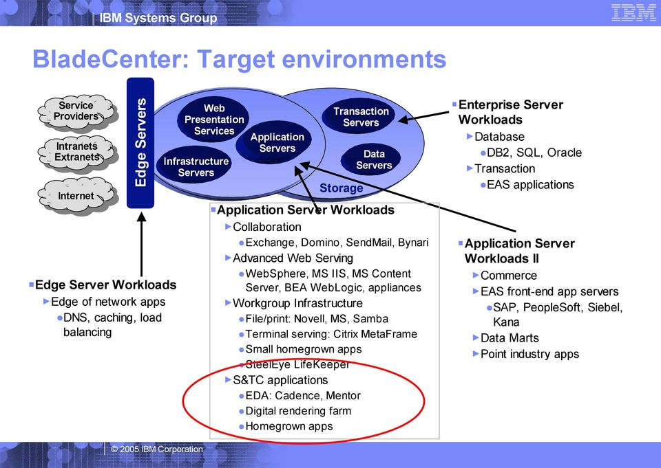 Edge of network apps DNS, caching, load balancing Web Serving WebSphere, MS IIS, MS Content Server, BEA WebLogic, appliances Workgroup Infrastructure File/print: Novell, MS, Samba Terminal serving: