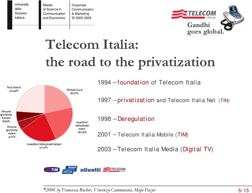 Telecom Italia Net (TIN) 1998 Deregulation 2001 Telecom