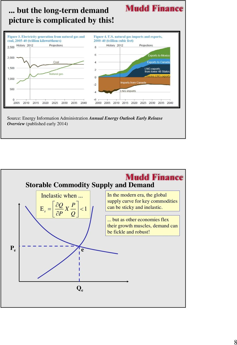 2014) Storable Commodity Supply and Demand Inelastic when.