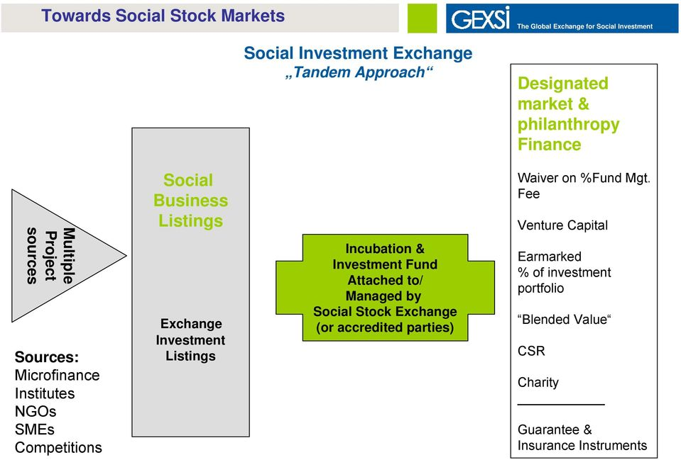 Exchange Investment Listings Incubation & Investment Fund Attached to/ Managed by Social Stock Exchange (or accredited parties)
