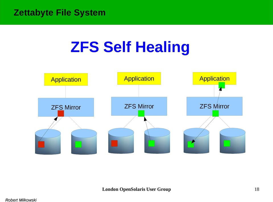 Application Application ZFS Mirror ZFS