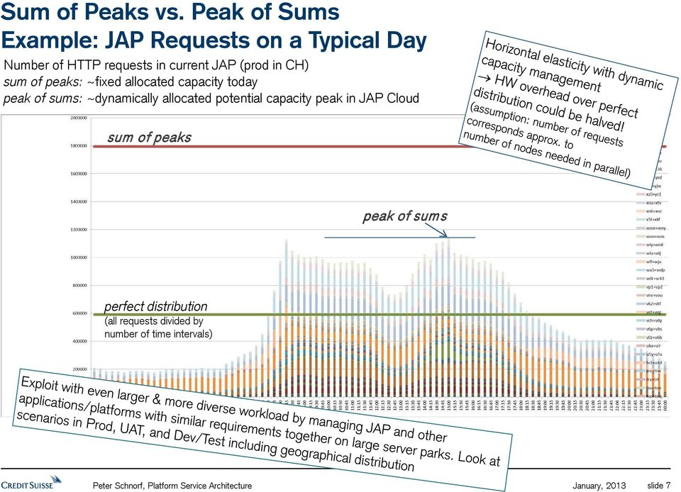 CH) sum of peaks: ~fixed allocated capacity today peak of sums: ~dynamically allocated potential