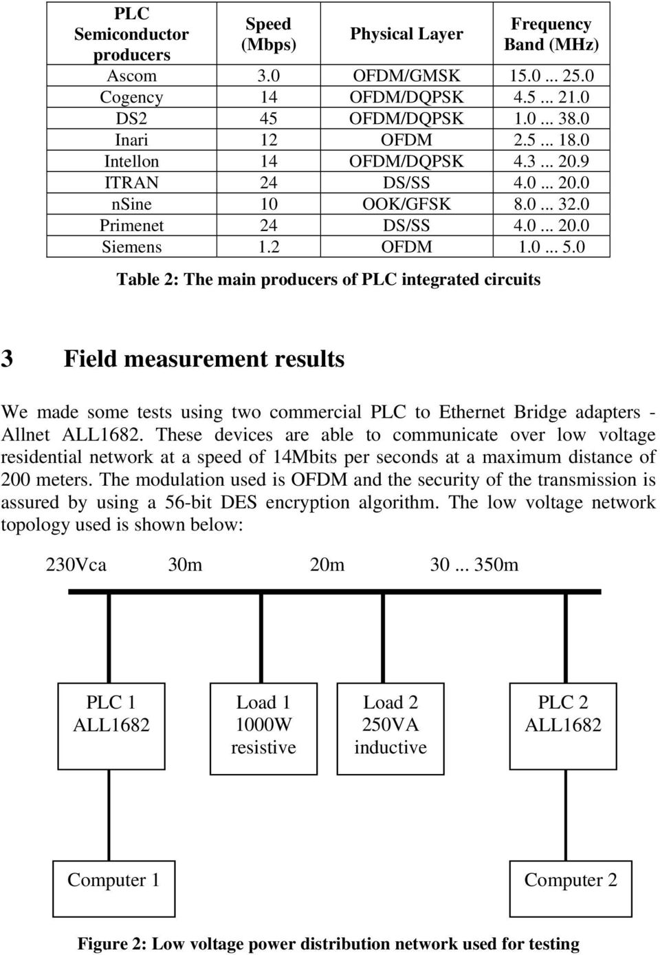0 Table 2: The main producers of PLC integrated circuits 3 Field measurement results We made some tests using two commercial PLC to Ethernet Bridge adapters - Allnet ALL1682.