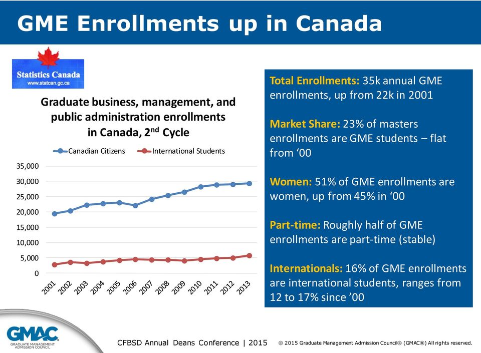 Market Share: 23% of masters enrollments are GME students flat from 00 Women: 51% of GME enrollments are women, up from 45% in 00 Part-time: