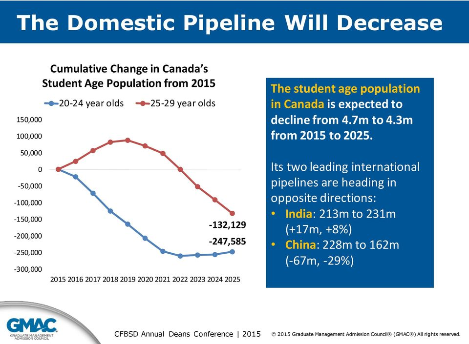 2021 2022 2023 2024 2025 The student age population in Canada is expected to decline from 4.7m to 4.3m from 2015 to 2025.