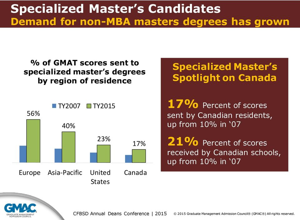 TY2007 40% TY2015 23% Europe Asia-Pacific United States 17% Canada 17% Percent of scores sent by