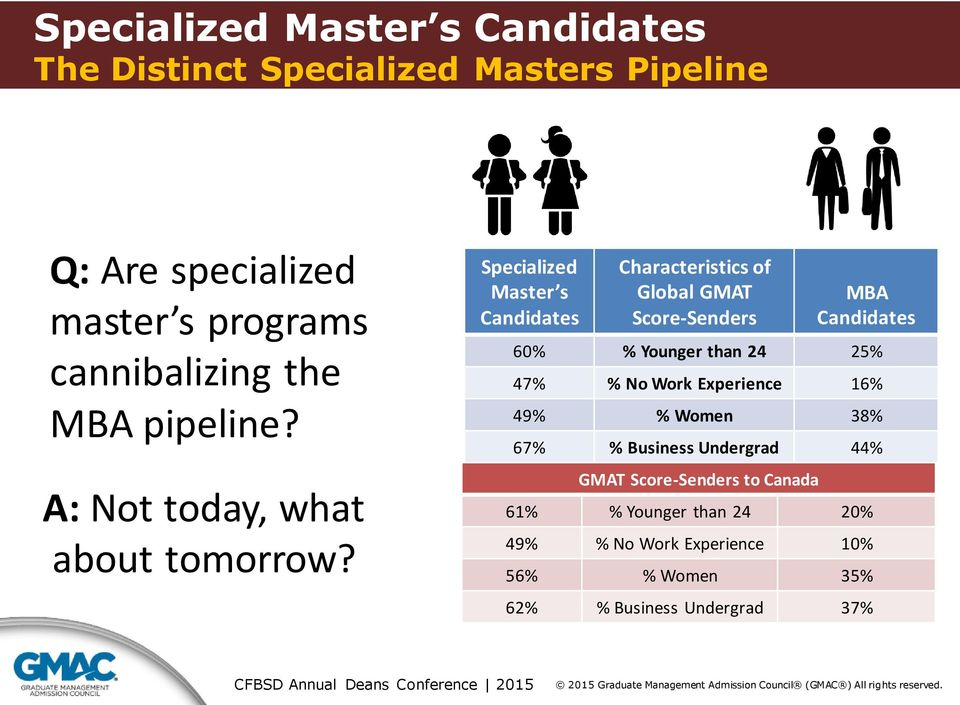 Specialized Master s Candidates Characteristics of Global GMAT Score-Senders MBA Candidates 60% % Younger than 24 25% 47% %